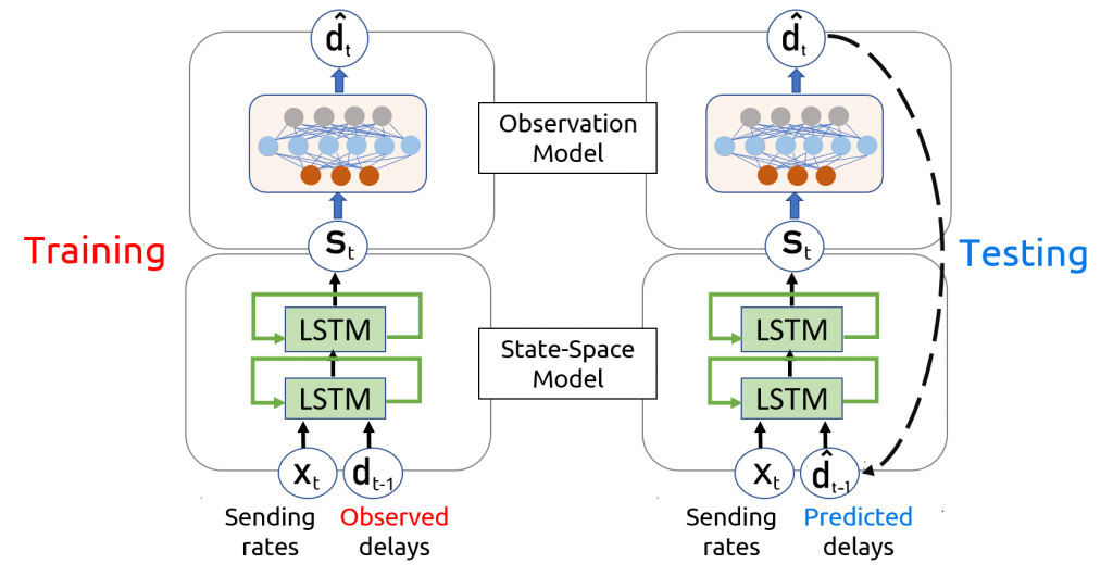 IBoxNetML's deep state space model.