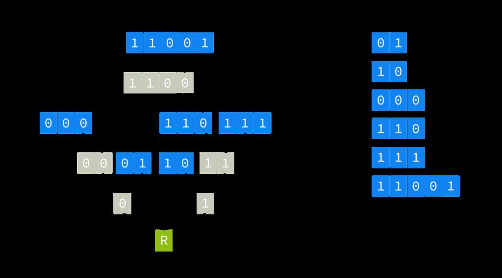 Figure 1 — Binary trie.