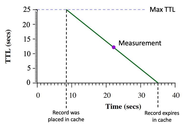 Figure 1 — Cache TTL behaviour from Audrey Randall, Trufflehunter.