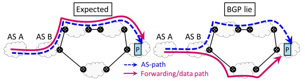 Figure 1 — Expected behaviour of BGP and a BGP lie.
