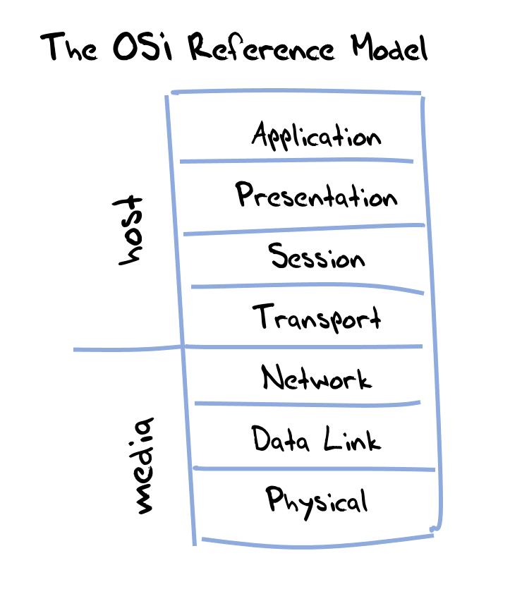 Figure 1 — OSI reference model.
