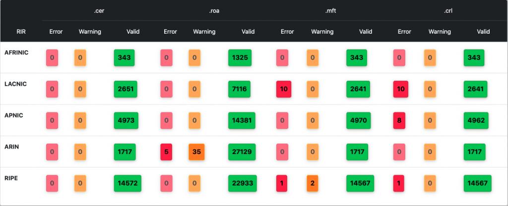 Figure 12 — NIST RPKI Monitor's RPKI validation.