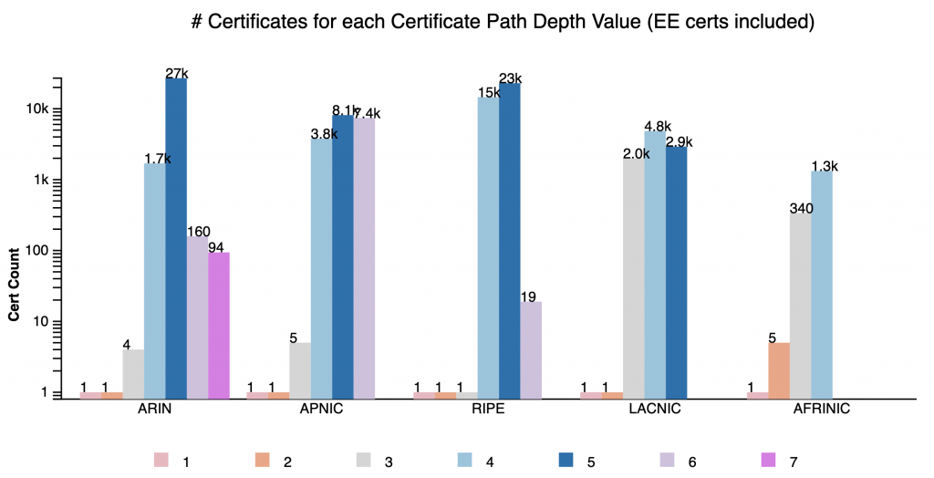 Figure 13 — NIST RPKI Monitor's Certificates for each Certificate Path Depth Value (EE certs included)