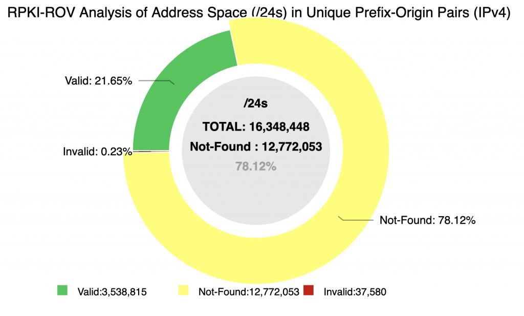 Figure 2 — NIST RPKI Monitor's RPKI-ROV Analysis of Address Space (24s) in Unique Prefix-Origin Pairs (IPv4).