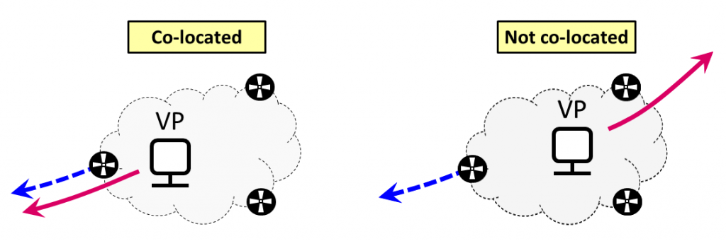 Figure 3 — Co-located and non-co-located VPs.