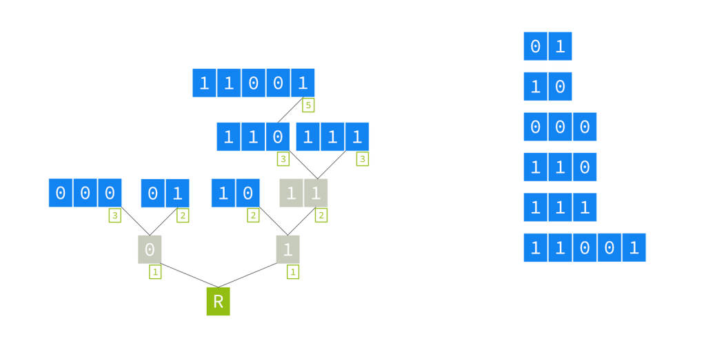 Figure 3 — Prefixes from the previous simple trie example, redrawn as a radix tree.