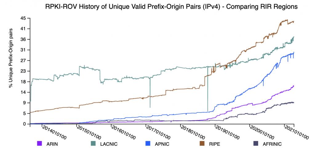 Figure 4 — NIST RPKI Monitor's RPKI-ROV history of unique valid prefix-origin pairs (IPv4) — comparing RIR regions.