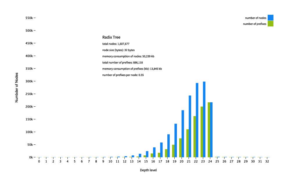 Figure 4 — Sizes of a radix tree with a full table.