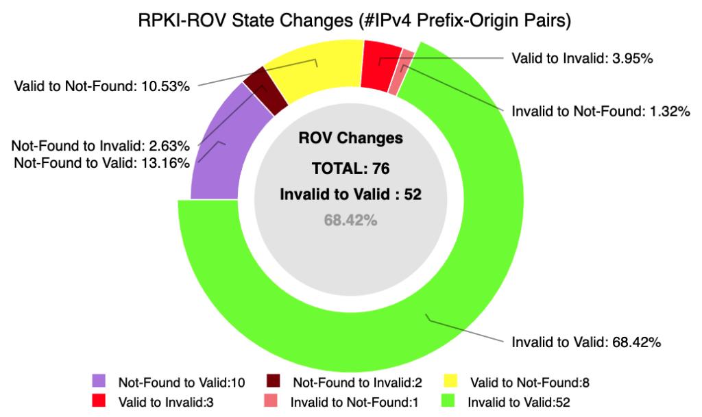 Figure 5 — NIST RPKI Monitor's RPKI-ROV State Changes (IPv4 Prefix-Origin Pairs)..png