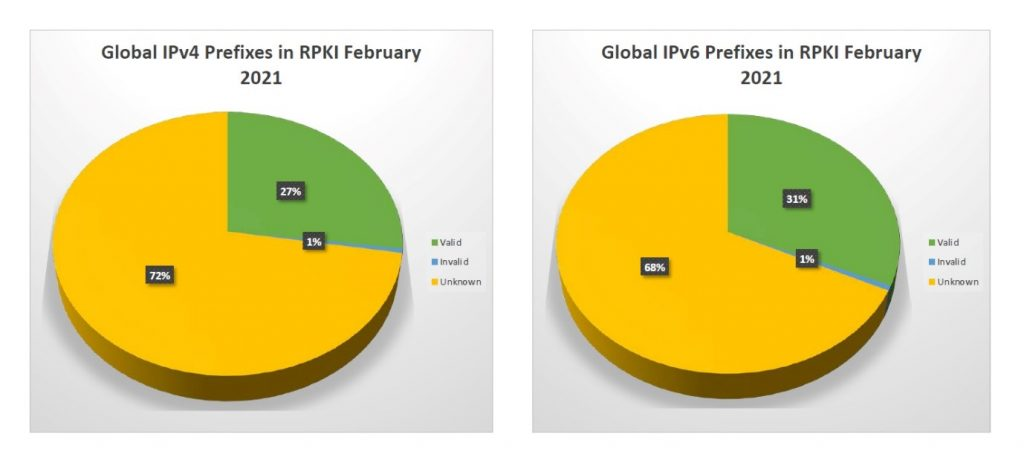 Figure 5 — The current state of RPKI