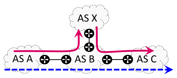 Figure 5 — Third-party addresses.