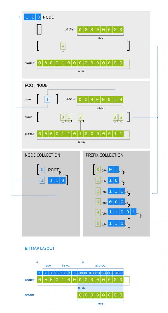 Figure 5 — Tree bitmap diagram.