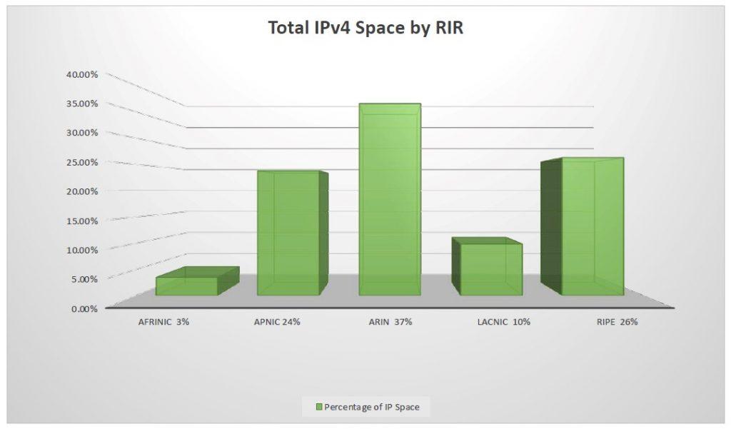 Figure 6 — Total IPv4 space by RIR.