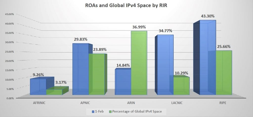 Figure 7 — ROAs and global IPv4 space by RIR.