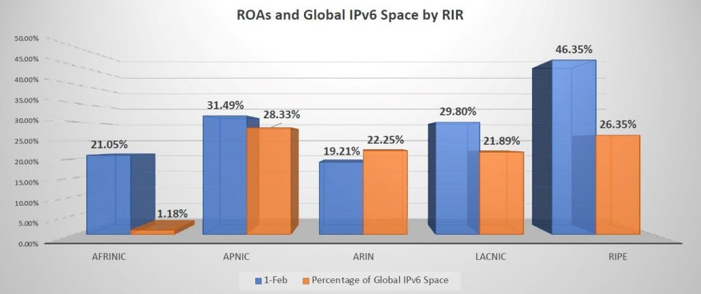 Figure 8 — ROAs and global IPv6 space by RIR.