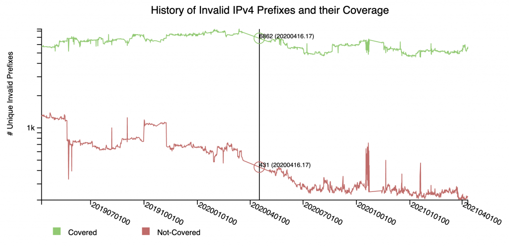Figure 9 — NIST RPKI Monitor's history of invalid IPv4 prefixes and their coverage.
