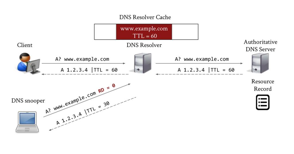 Figure 1 — An example scenario of DNS cache probing (snooping).