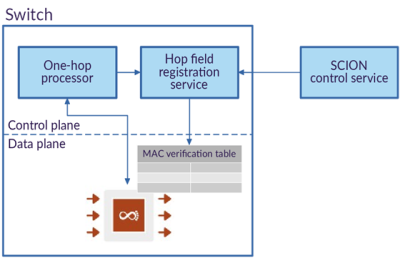 Figure 1 — The control plane of our implementation and its interactions with the data plane