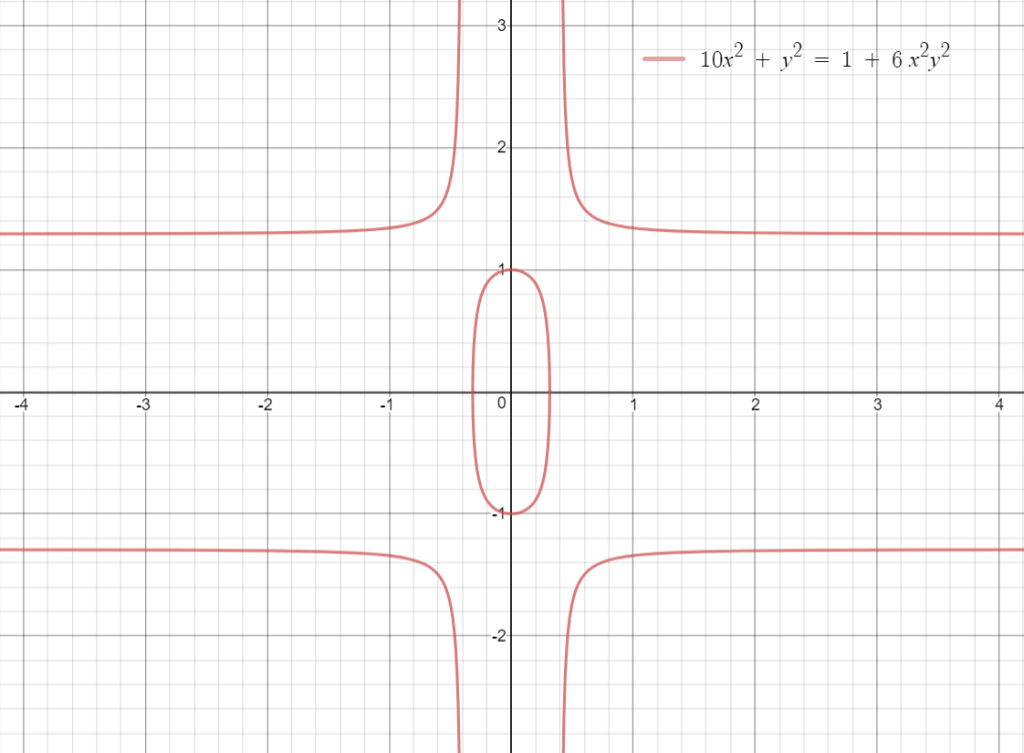 Figure 1 — Twisted Edwards Curve for a=10, d=6.