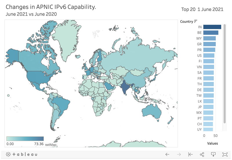Figure 2 — Changes in APNIC IPv6 Capability at 1 June 2020.