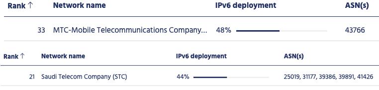 Figure 3 — Saudi network operators have IPv6 deployment levels over 40%.