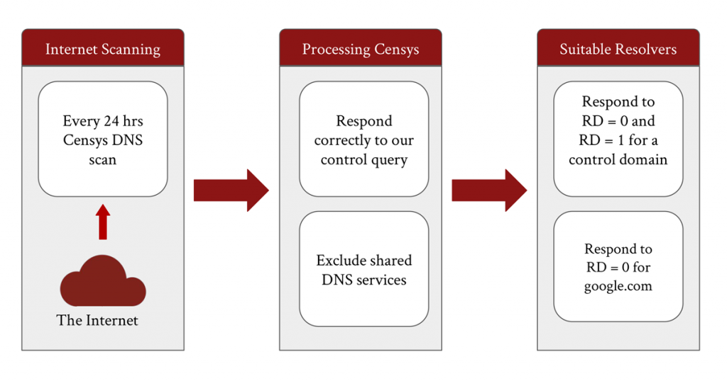 Figure 2 — The high-level process of locating DNS forwarder and resolver pairs.