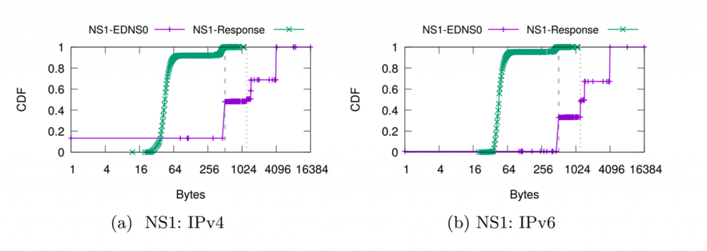 Figure 3 — NS1 CDF of DNS UDP TC responses for .nl July 2020.