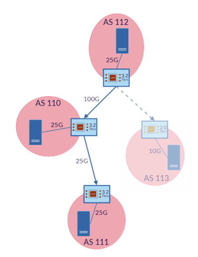 Figure 3 — The topology with which we tested our implementation on the 2STiC testbed