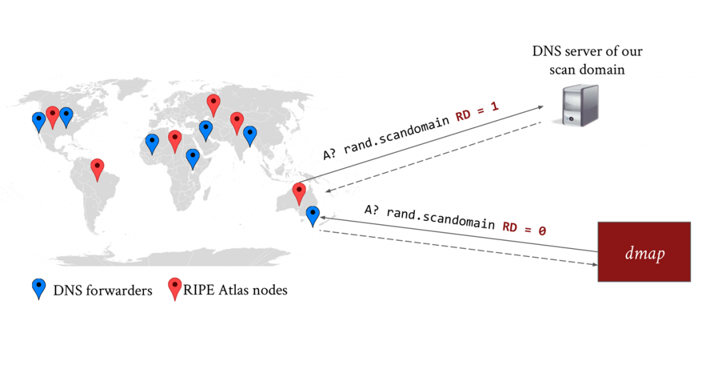 Figure 3 —The validation process of dmap using RIPE Atlas nodes and our scan domain.