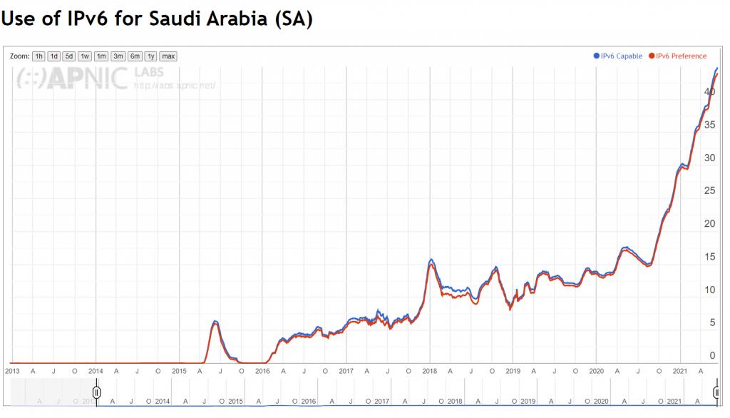 Saudi's increasing IPv6 usage.