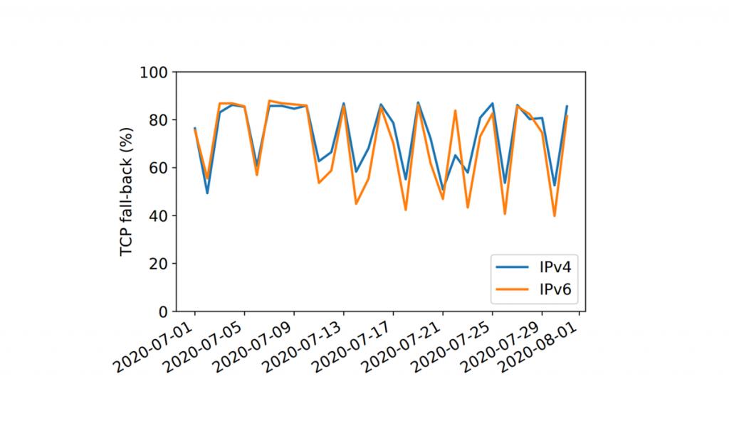 Figure 4 — DNS UDP TC responses followed by TCP queries.