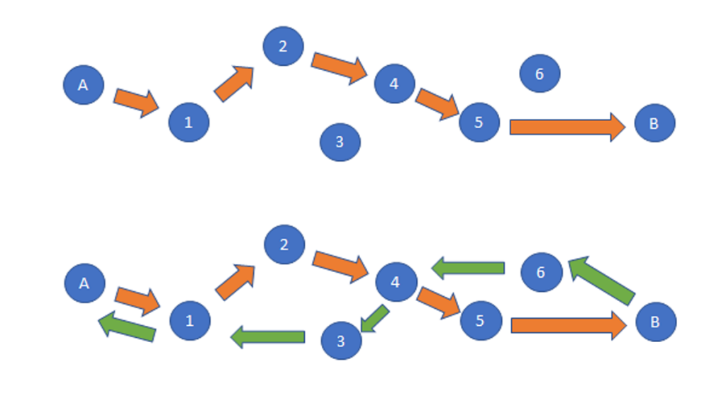 An image showing how the return path can differ from the original path to destination.