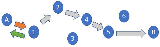 An image showing the path when TTL is set to one.