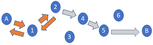 An image showing the path when TTL is set to 2.