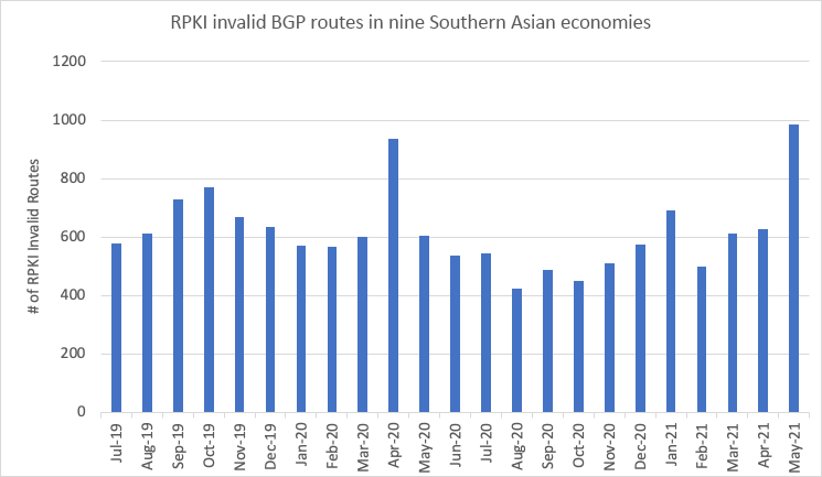 Figure 2 — Consistent presence of RPKI invalid routes in the global routing table as announced by the southern Asian countries, according MANRS Observatory.