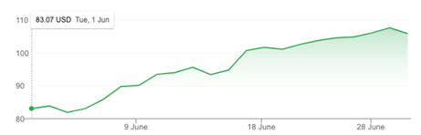 Figure 4 — Akamai share price during June 2021.
