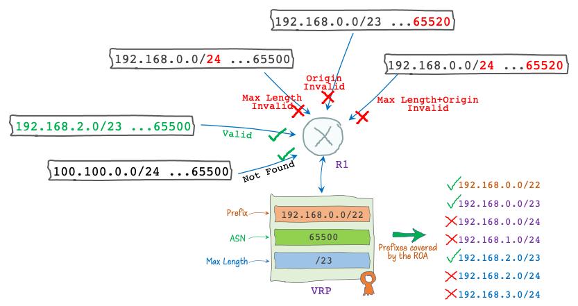 Figure 4 — Example of RPKI based Route Origin Validation (ROV).