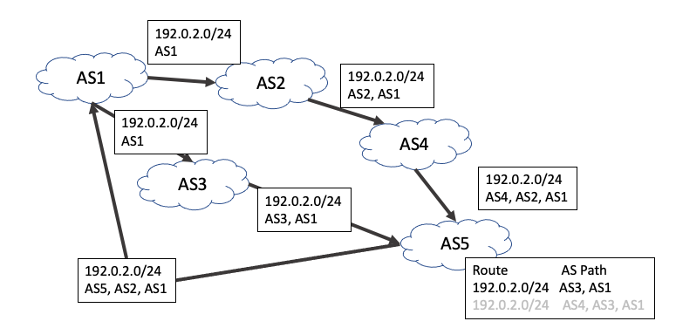 Diagram showing the propagation of a route in BGP.