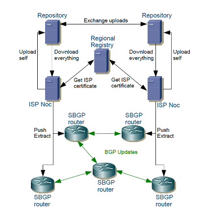 Diagram showing sBGP
