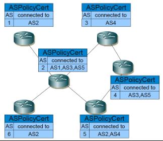 Diagram of a possible soBGP peering network.