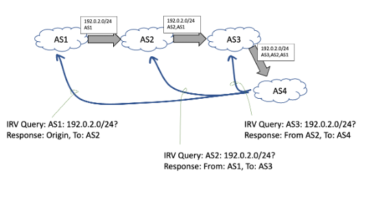 Diagram showing how AS Path Verification works using IRV.