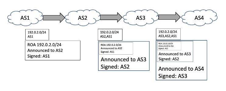 Diagram showing how BGPsec handles AS Path Signature structure.
