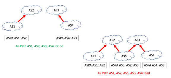 Diagram showing ASPA and route leaks.