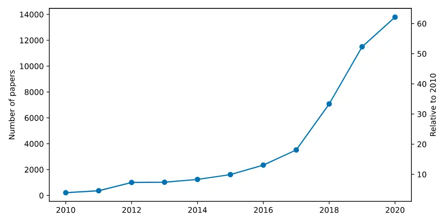 Figure 1— Number of articles in the machine learning category (stats.ml) published in arXiv.org, an open library of academic papers.