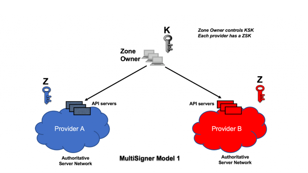 Figure 1 — In Multi-Signer Model 1 the zone owner controls the KSK, and each provider maintains their own ZSK.