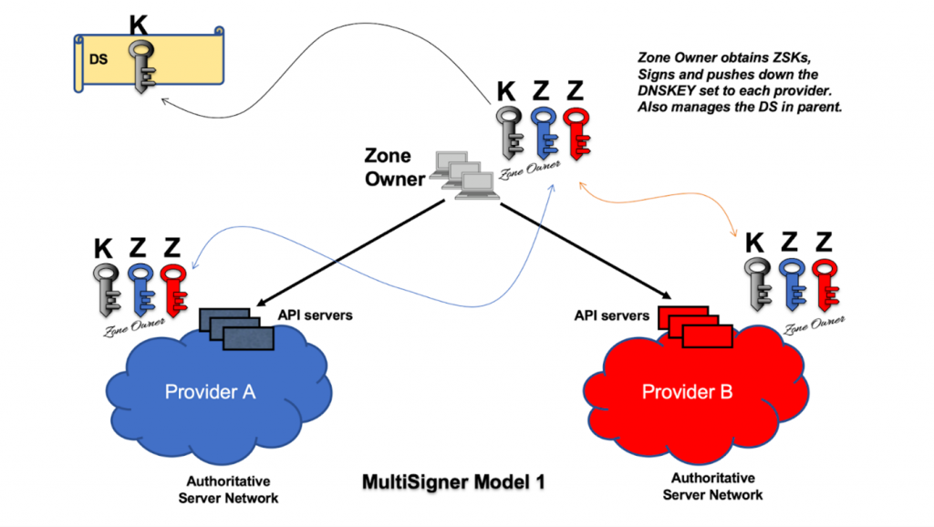 Figure 2 — In Multi-Signer Model 1 the zone owner obtains the ZSKs, signs, and pushes the DNSKEY set to each provider.