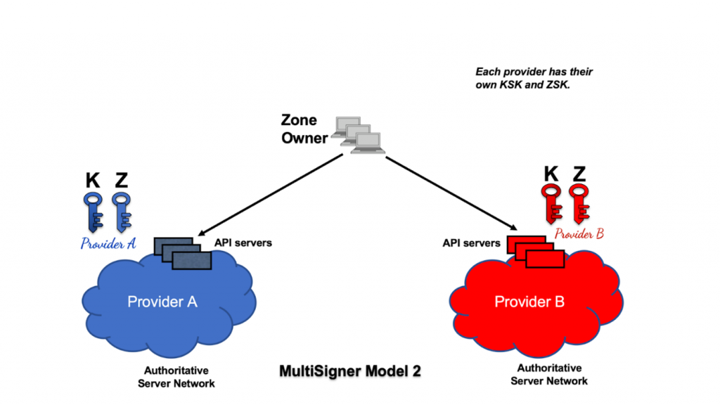 Figure 3 — In Model 2 each provider has their own KSK and ZSK.
