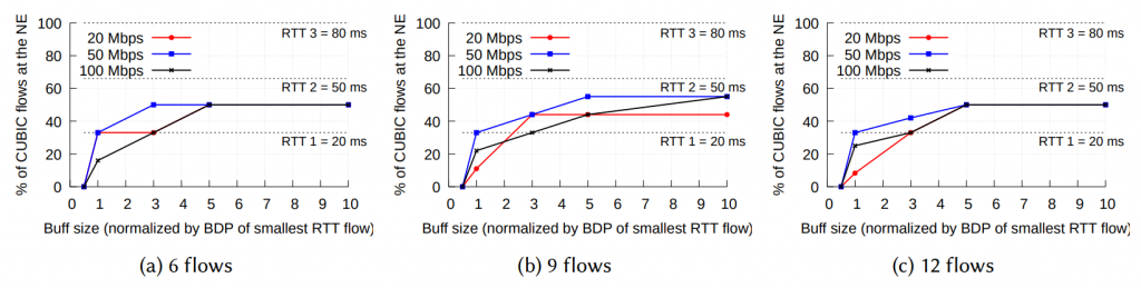 Three graphs showing the effect of link capacity and the number of flows (for 6, 9 and 12 flows) on the NE.