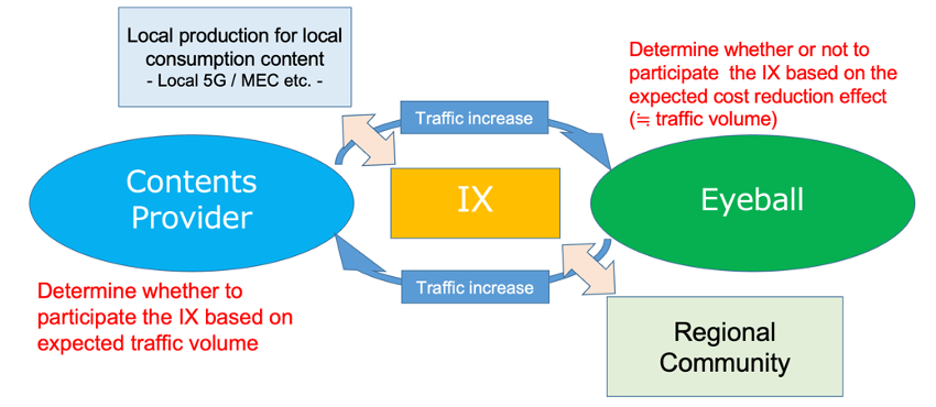 Flow diagram of IXP business lifecycle.
