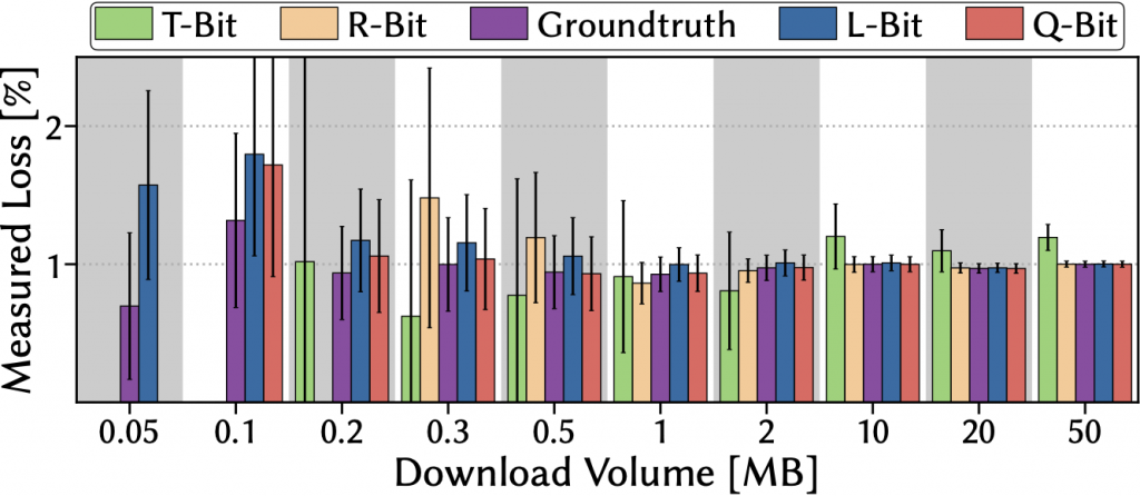 Bar graph showing mean loss rate vs download volume.